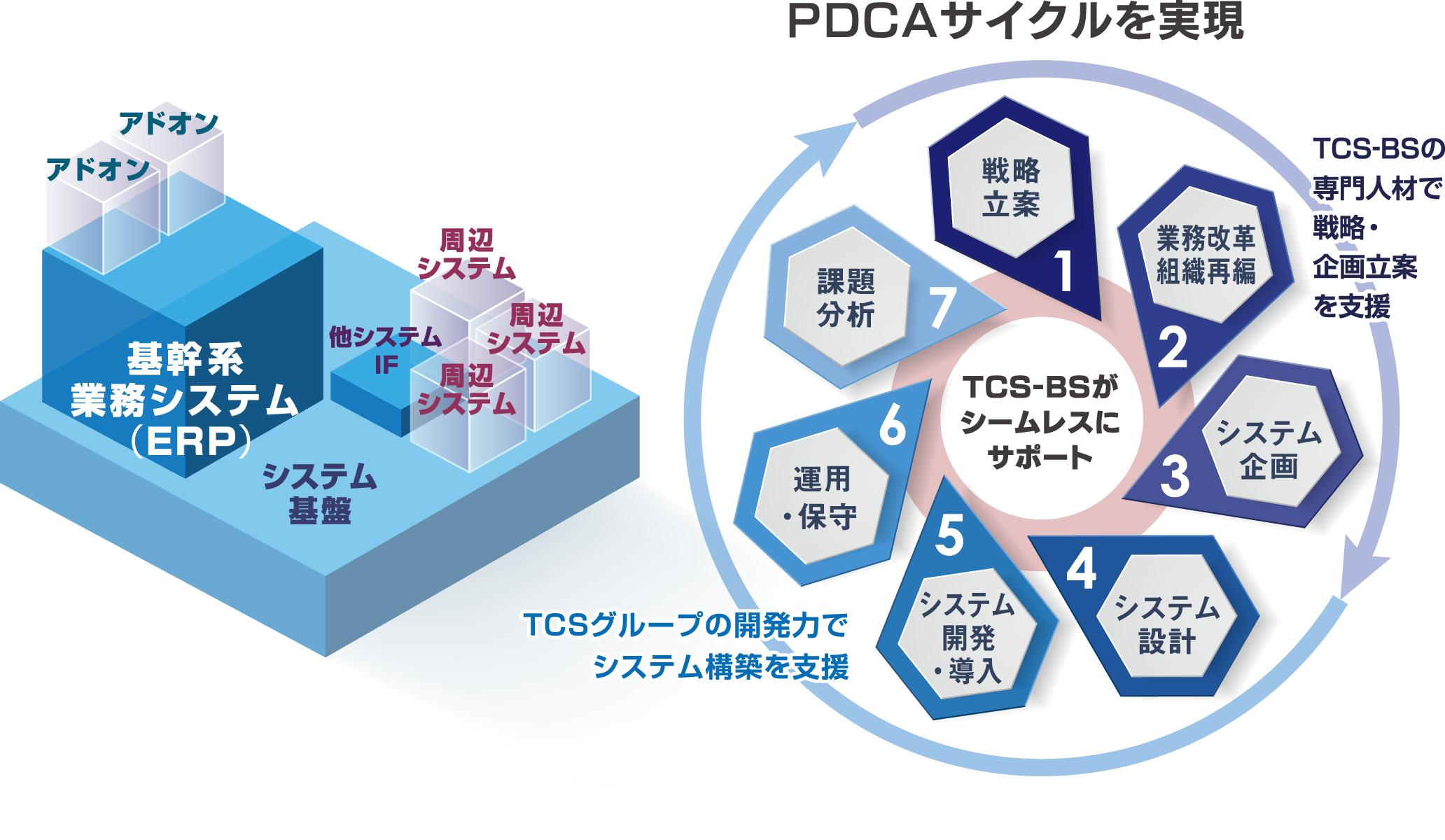 PDCAサイクルを実現